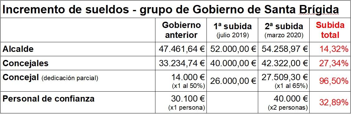 Tabla con las variaciones de sueldos que aprobará el grupo de Gobierno